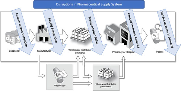 illustration diagram showing various disruptions in pharmaceutical supply