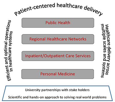 infographic depicting the components of healthcare systems such as public health info, healthcare networks, inpatient/outpatient services and personal medicine